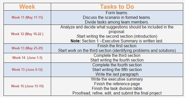 Dissertation week by week
