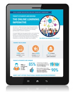OLC Infographic The 2016 Higher Education Online Learning Landscape