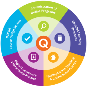 OLC Quality Scorecard - Quality Rubrics and Benchmarking Tools for Online Learning