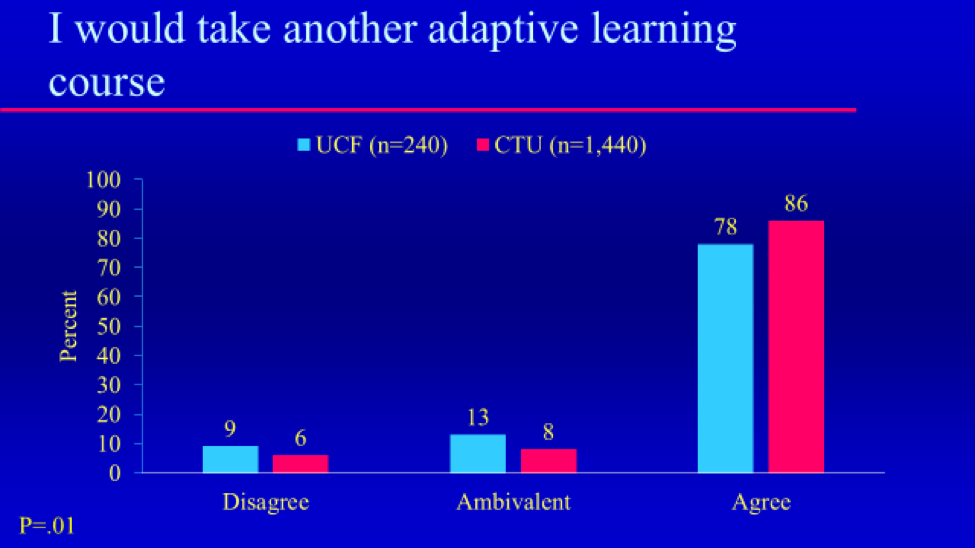 Student Perceptions Of Adaptive Learning Olc