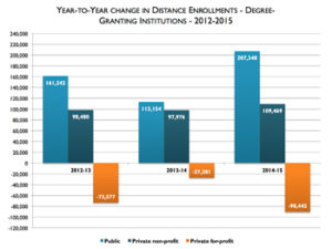 Year-to-Year Change in Distance Enrollments - Babson Study - small