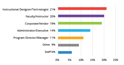 Innovate Attendee Breakdown
