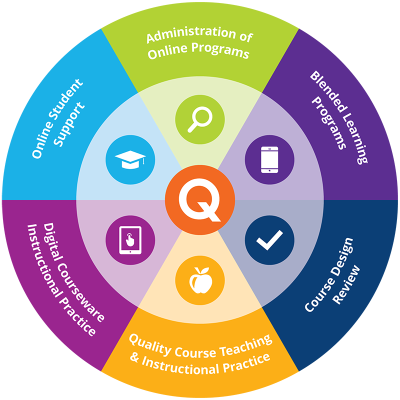 Olc Quality Scorecard Improve The Quality Of Online Learning Teaching