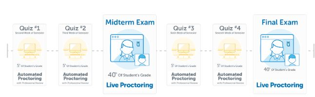 The proctoring methods Aroian uses for his courses.