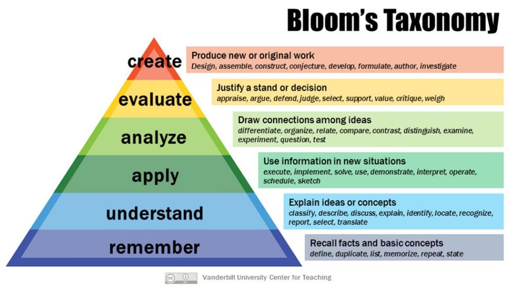 Diagram Explaining Bloom's Technology
