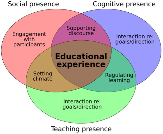 Diagram of social, cognitive, and teaching presence